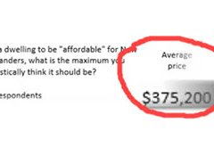 House prices $300,000 above what New Zealanders think is affordable