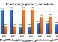 Climate concern levels growing again