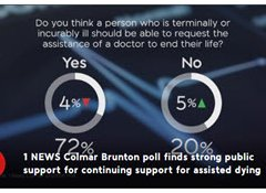 Poll cross confirms end of life choice support