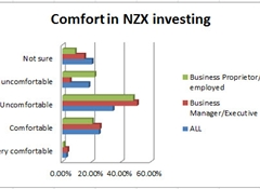 Fewer trust business, 50% uncomfortable about buying NZX shares