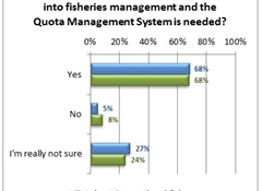 70% want fisheries management inquiry