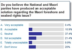 Only 11% of Maori find foreshore and seabed solution acceptable
