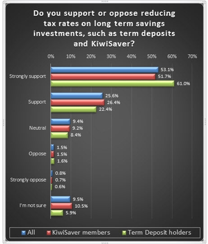 Savings tax cut support