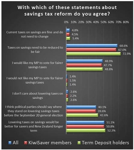 savings tax statements graph