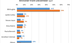 Who do New Zealanders prefer to lead the country?